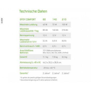 Comparación-modelos-Efoy-Comfort-pila-de-combustible-para-autocaravanas-para-recarga-de-baterias
